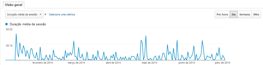 Gráfico de duração das visitas