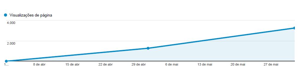 Gráfico de visitas